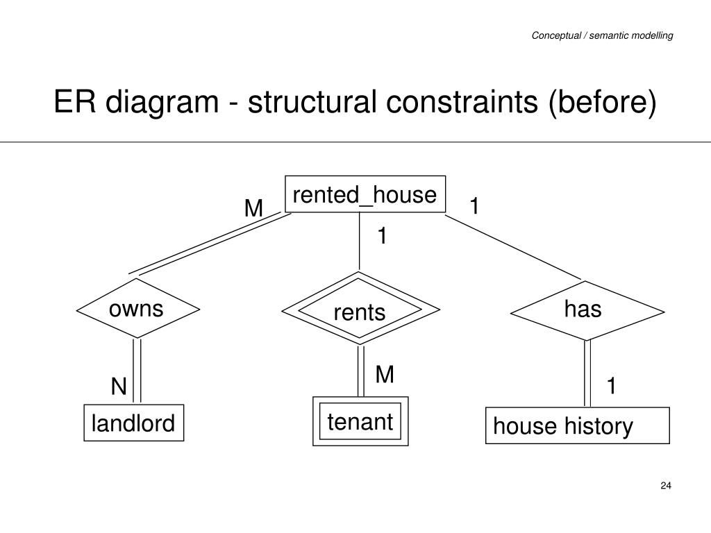 20 Er Diagram Constraints | Diagram, Being A Landlord with regard to Relational Chart