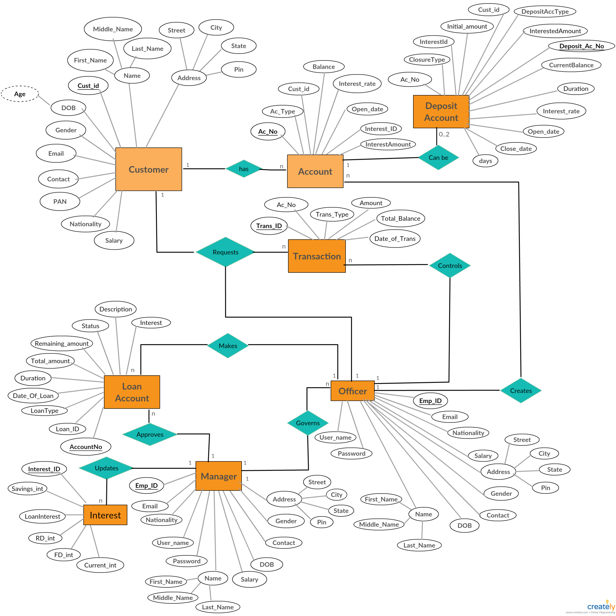 A Entity Relationship Diagram Showing Banking System in Database Erd Diagram
