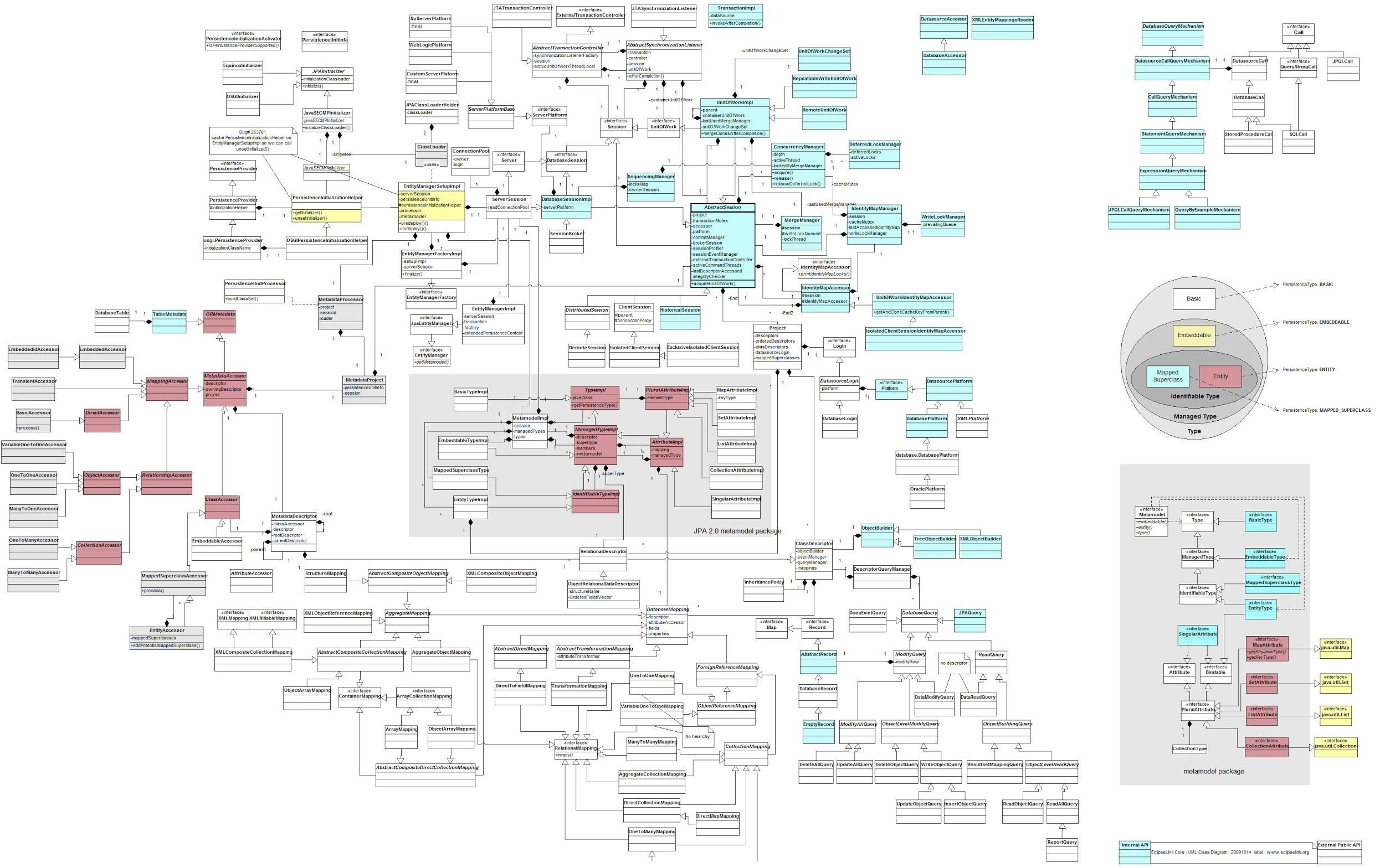 A Gigantic Class Diagram with regard to Drupal 7 Er Diagram