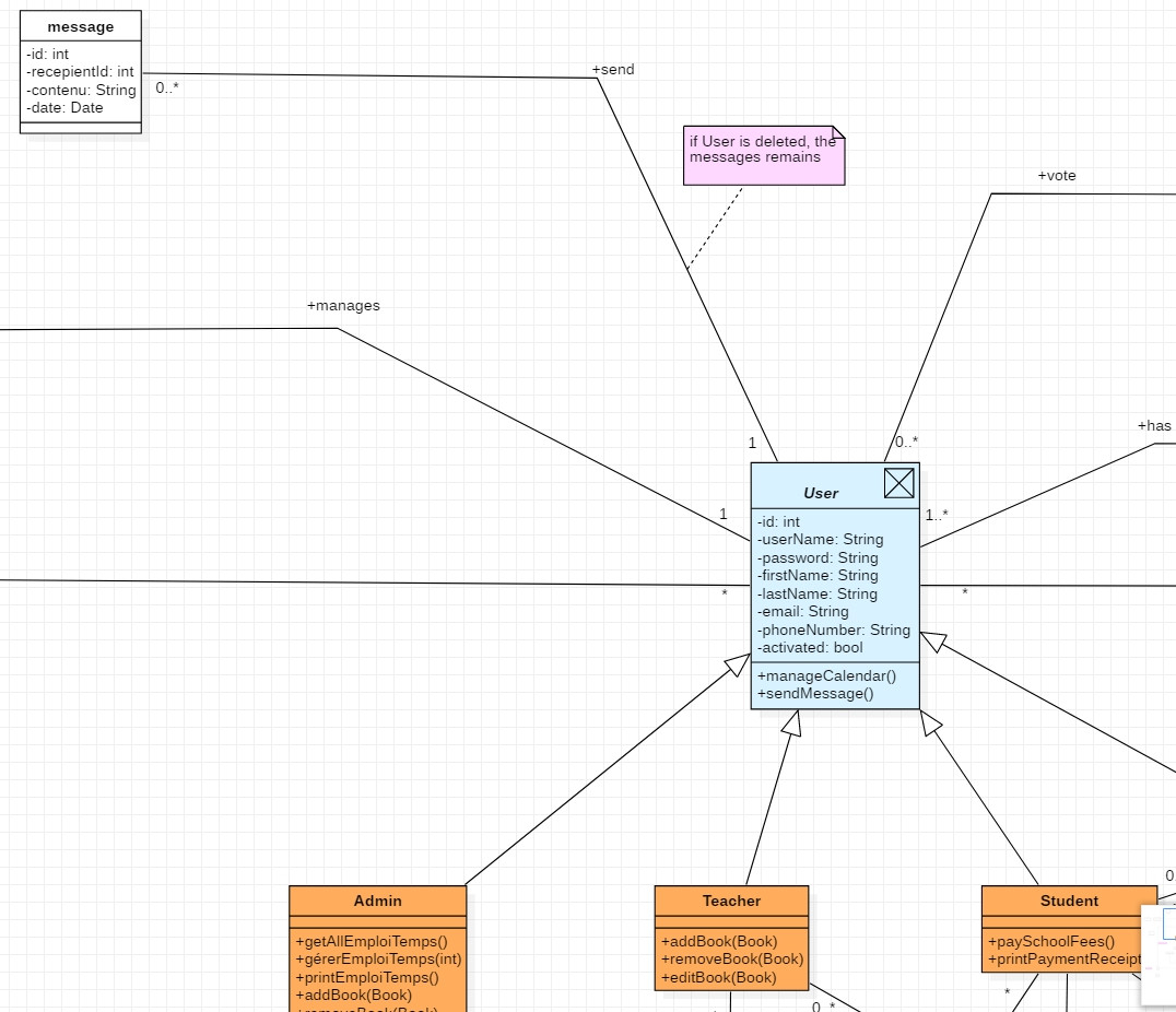 Abstract Class From Uml To Er Diagram. Possible ? How intended for Er Diagram To Uml