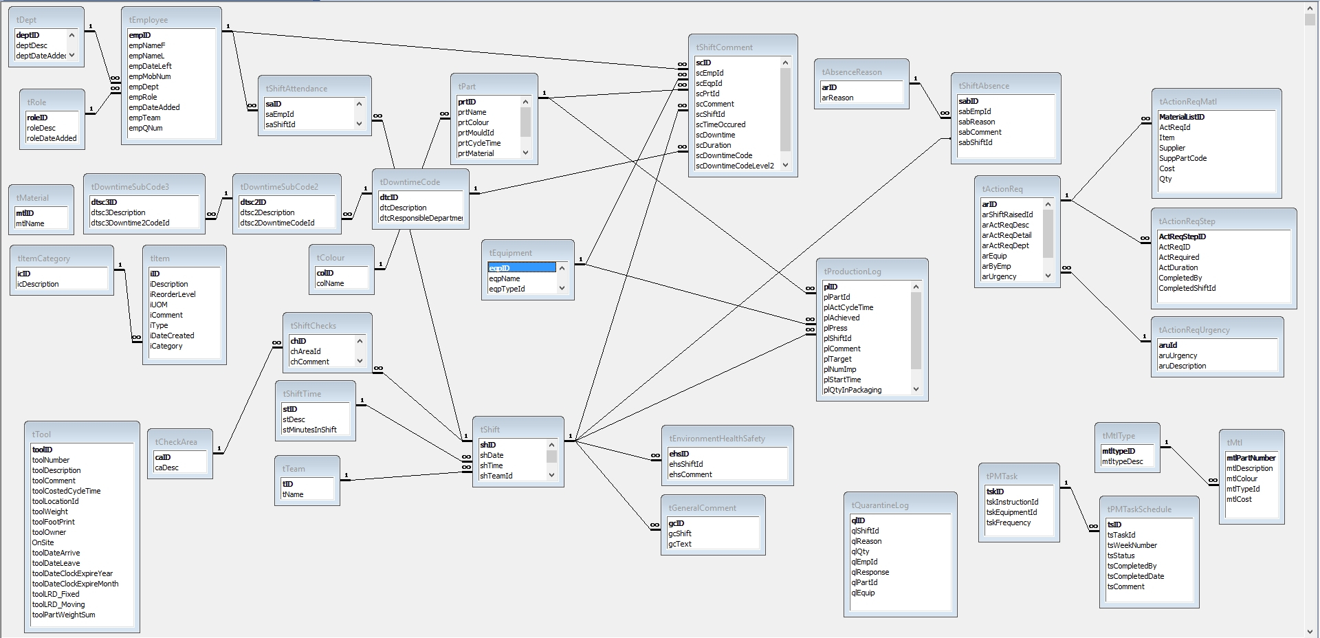 An Entity Relationship Diagram For A Ms Access Database I pertaining to Entity Relationship Diagram Access
