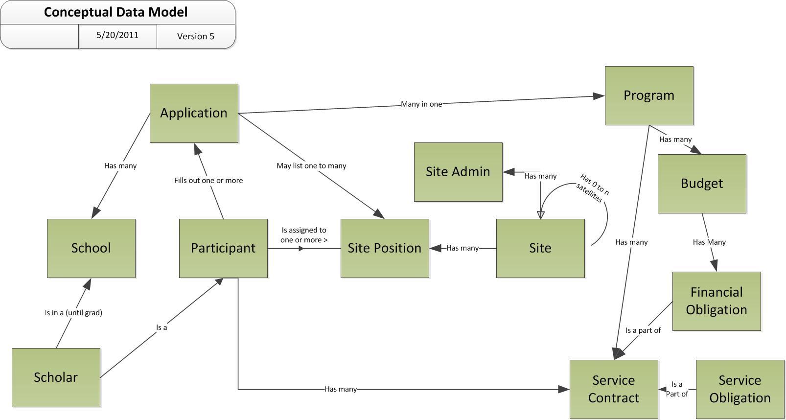 An Example Conceptual Data Model Diagram | Leonard S. Woody regarding Data Model Diagram Example