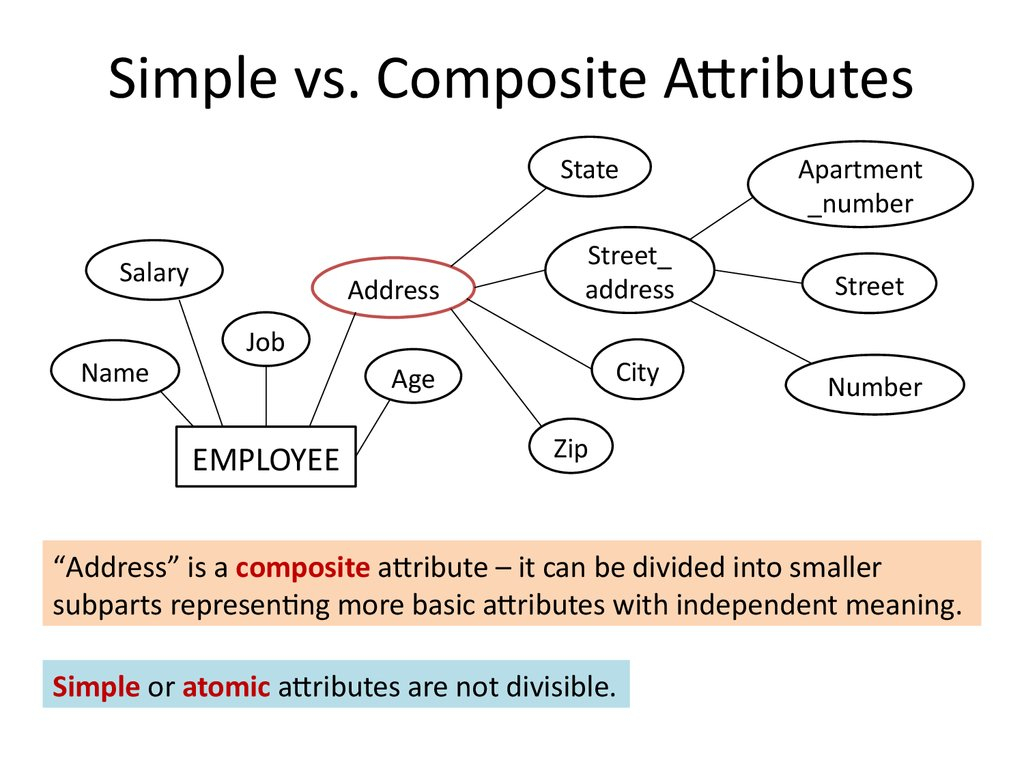 Analysis And Design Of Data Systems. Entity Relationship regarding Er Diagram Composite Attribute