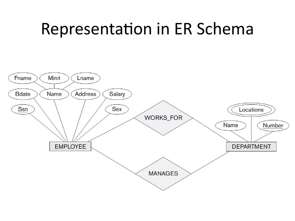 Analysis And Design Of Data Systems. Entity Relationship throughout Entity Relationship Schema