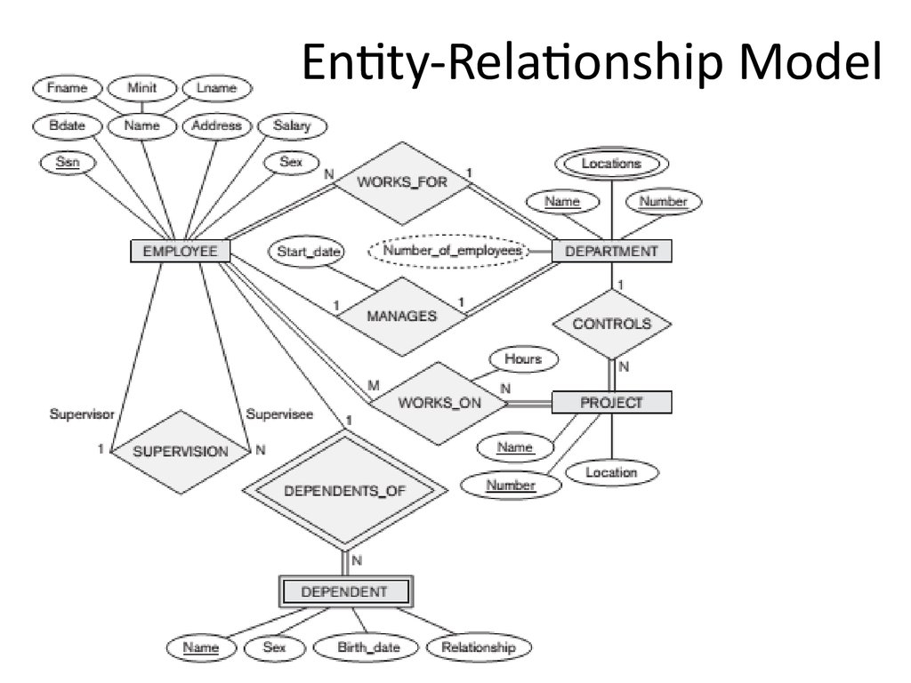 Analysis And Design Of Data Systems. Entity Relationship throughout Relationship Model