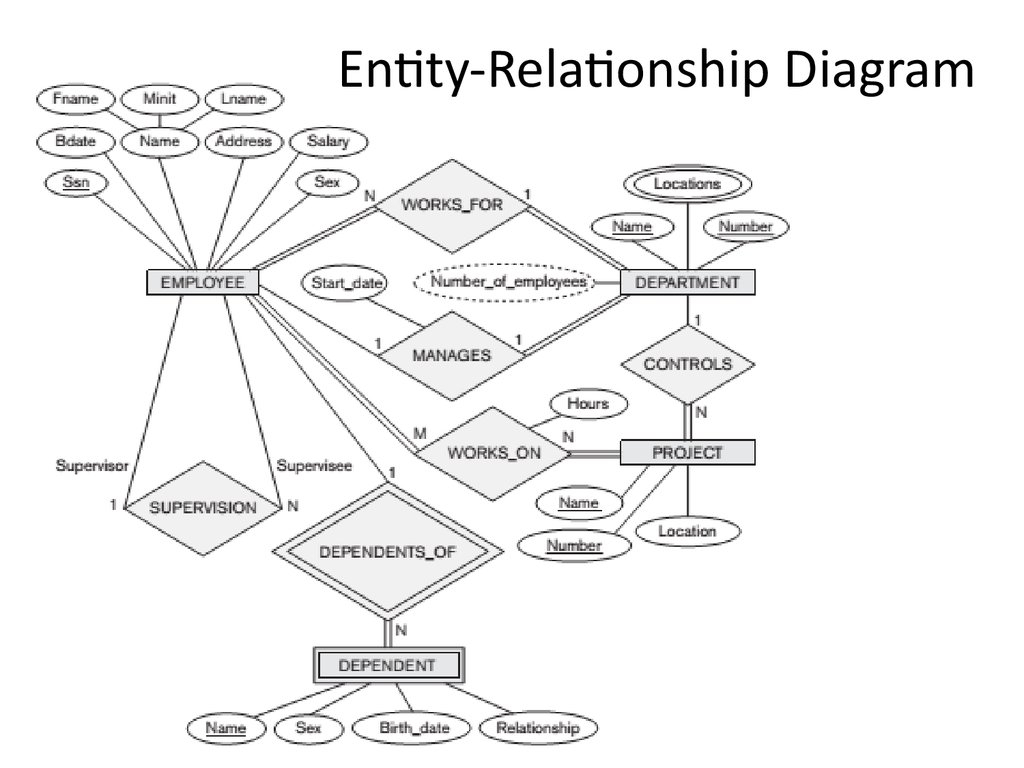 Analysis And Design Of Data Systems. Er To Relational with regard to Er Diagram Lecture