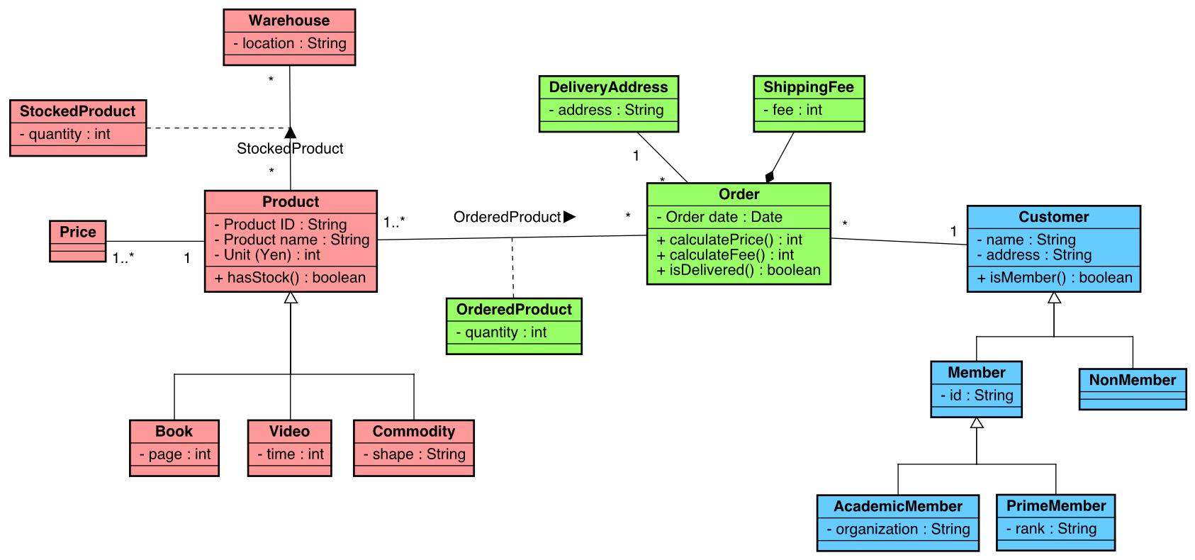 Astah | Tutorials For Astah, Uml Modeling - Unified Modeling regarding Er Diagram Là Gì