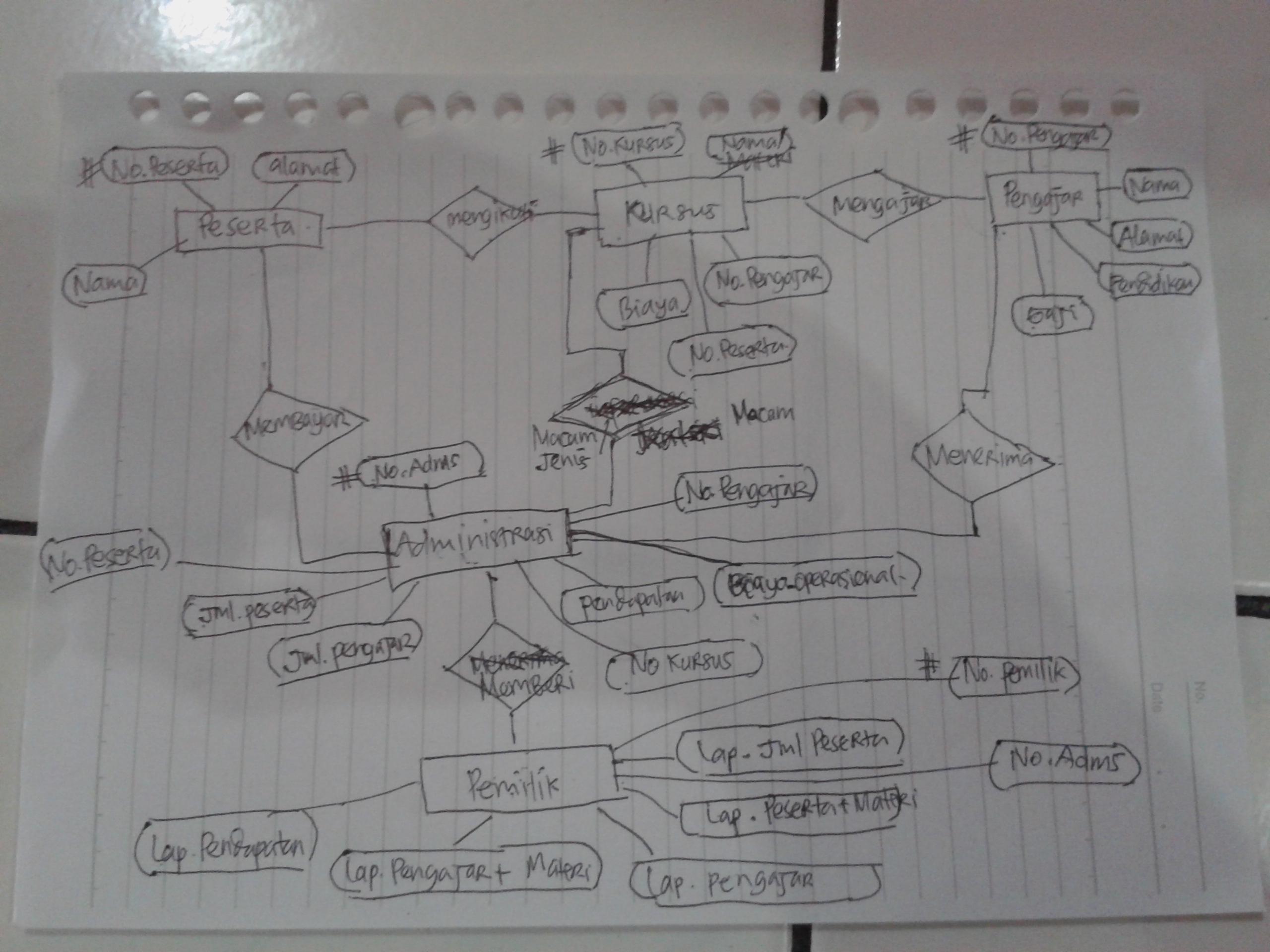 Bagassdanang | A Fine WordPress Site in Simbol Er Diagram Yg Berbentuk Elips Adalah