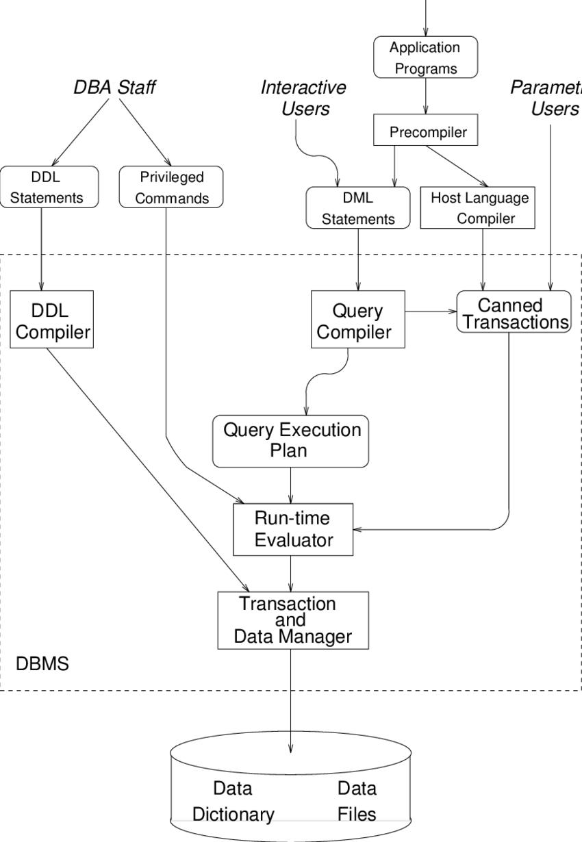 Canonical Dbms Architecture | Download Scientific Diagram inside Dbms Diagram