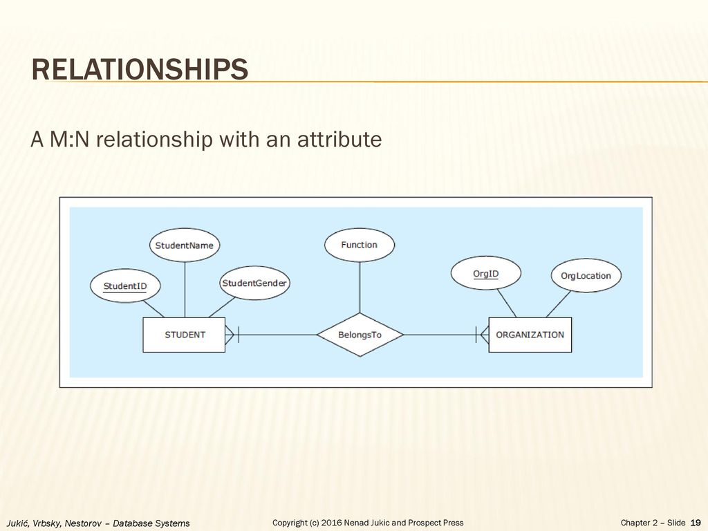 Chapter 2 - Database Requirements And Er Modeling - Ppt Download with regard to Er Diagram Optional Attribute