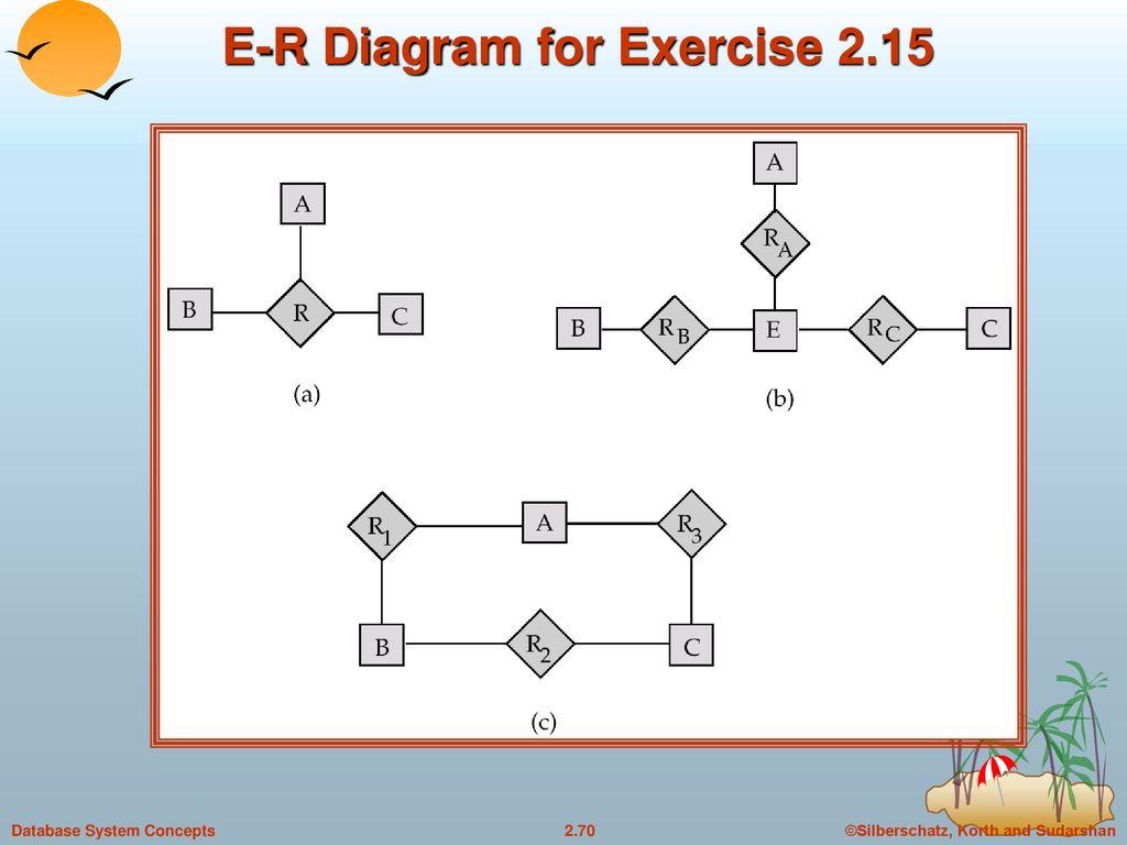 Chapter 2: Entity-Relationship Model - Ppt Download pertaining to Er Diagram Korth