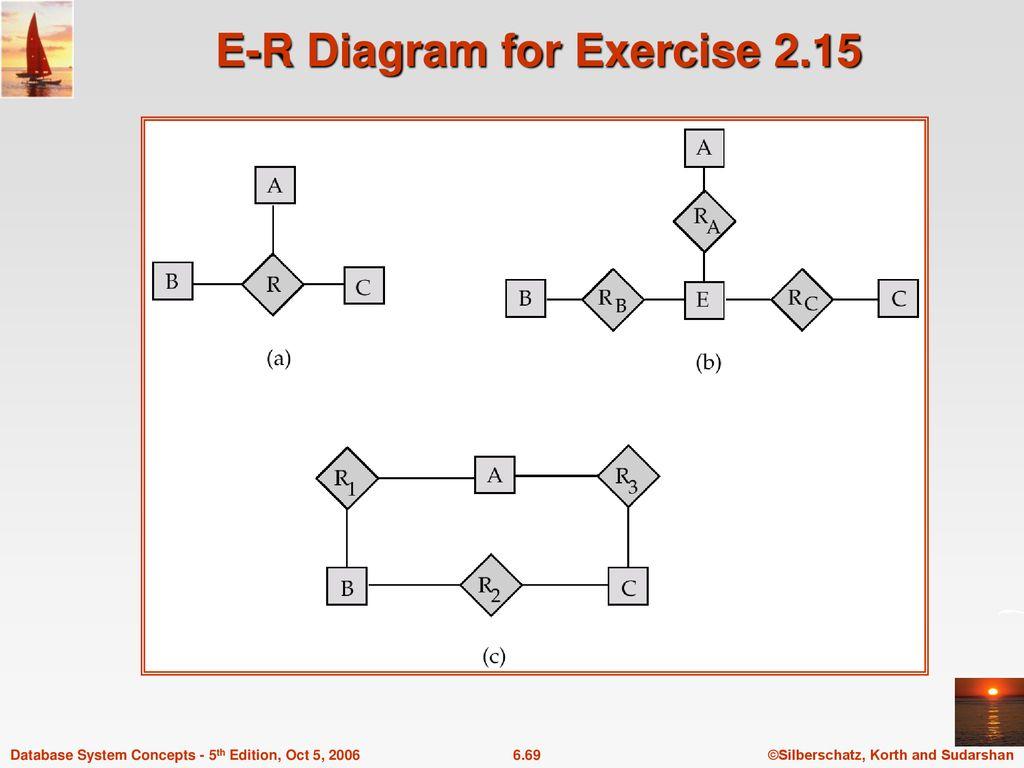 Chapter 6: Entity-Relationship Model - Ppt Download within Er Diagram Korth