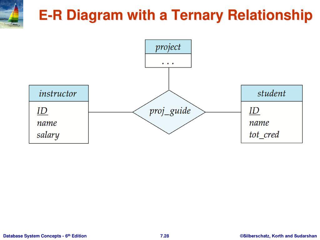 Chapter 7: Entity-Relationship Model - Ppt Download intended for Er Diagram Korth