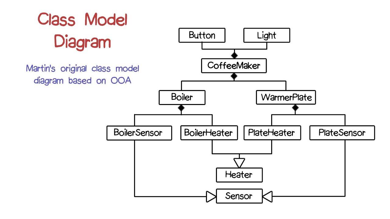 Class Model Diagram in Model Diagram