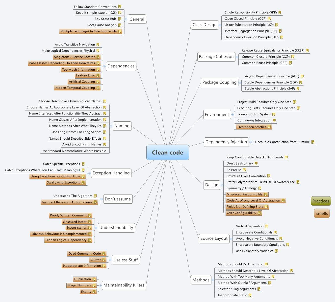 Clean Code - Hung_Koala - Xmind: The Most Professional Mind with regard to Xmind Er Diagram