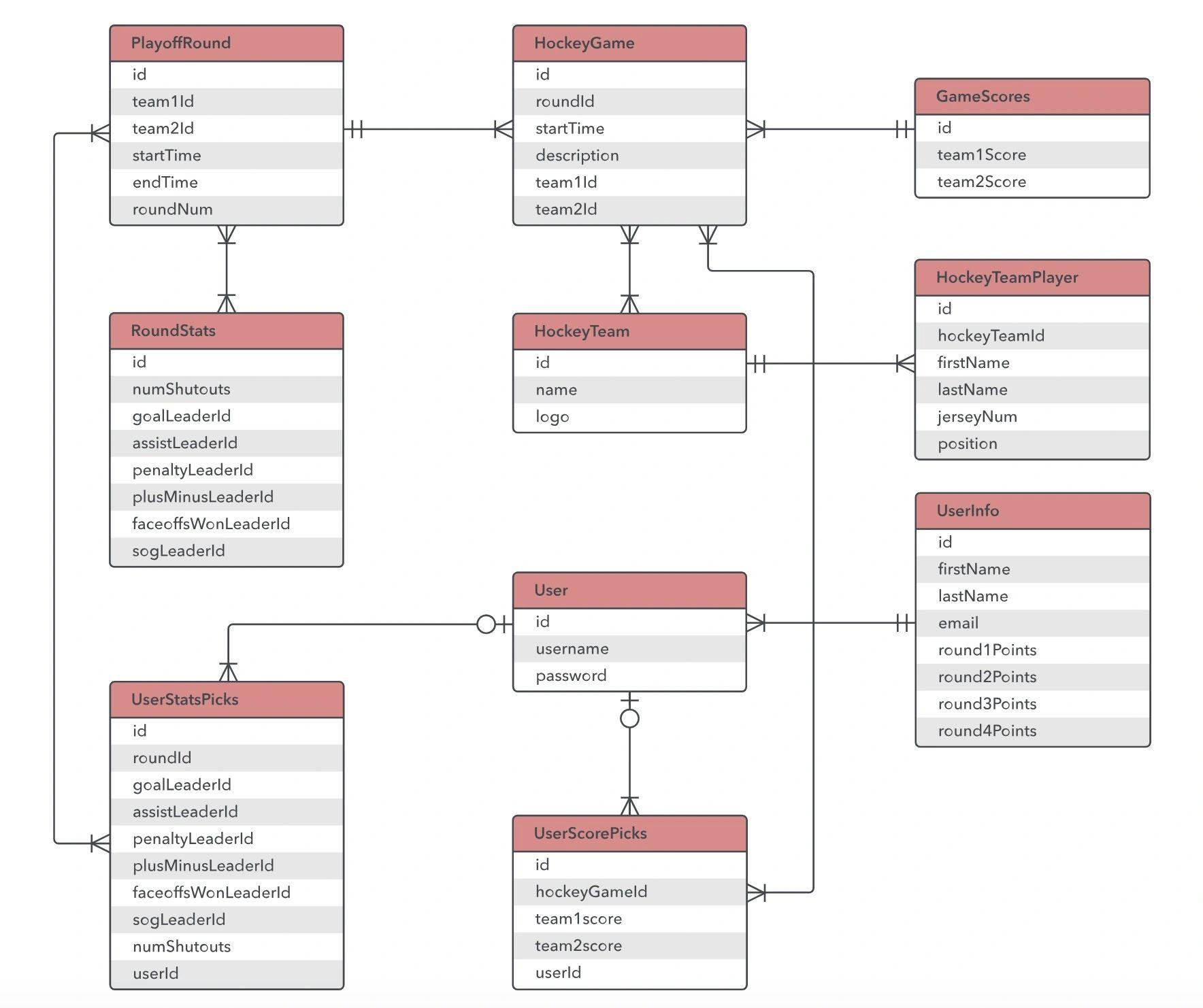 Computers & Technology Database Design Database Design Using in 1 To 1 Relationship Er Diagram