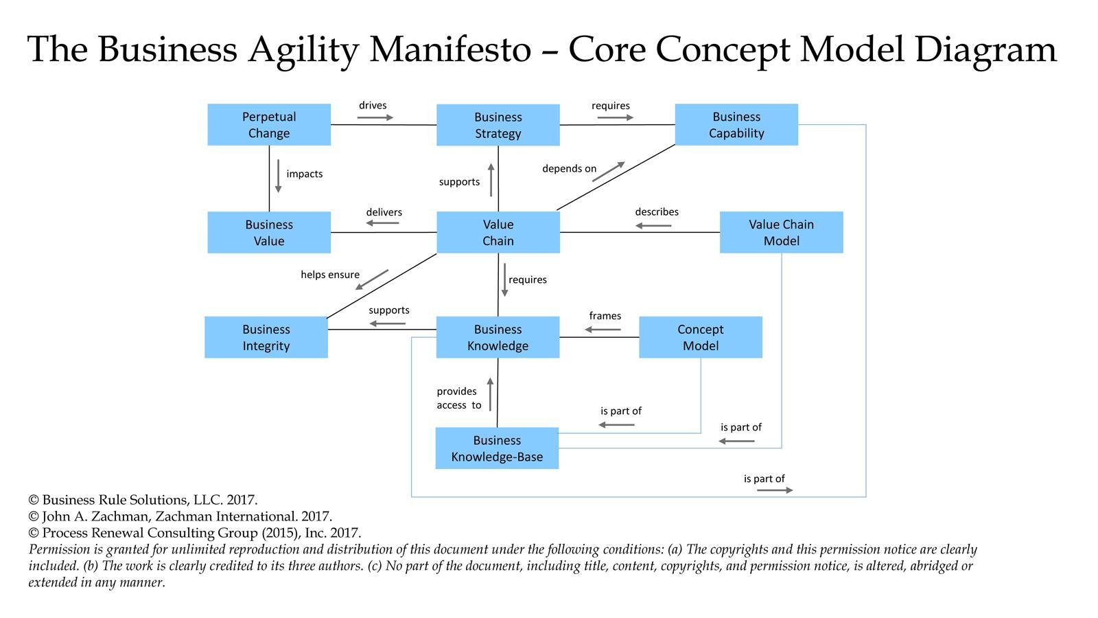 Concept Model Diagram pertaining to Model Diagram