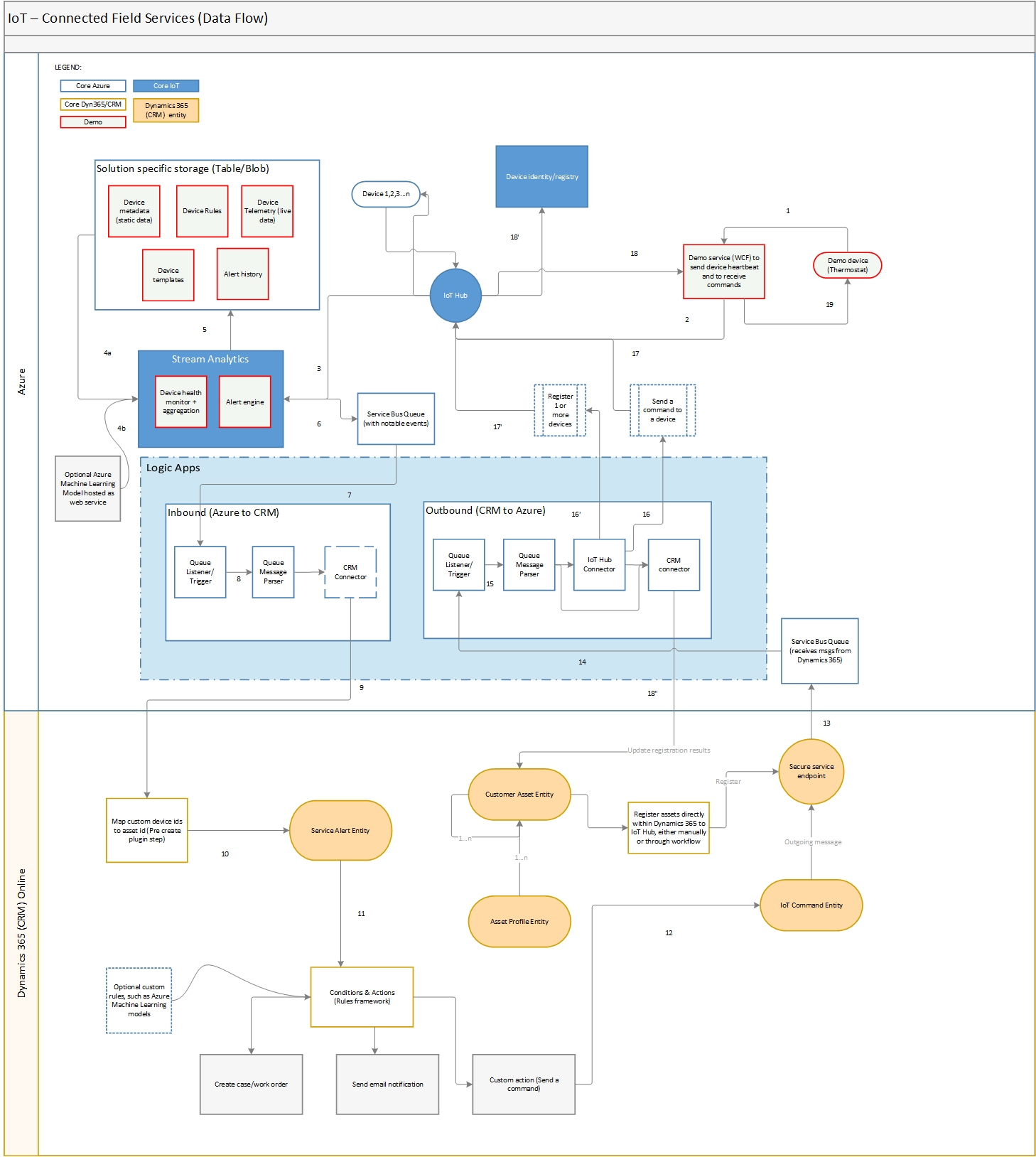 Connected Field Service With Iothub Architecture | Microsoft with Er Diagram Dynamics 365