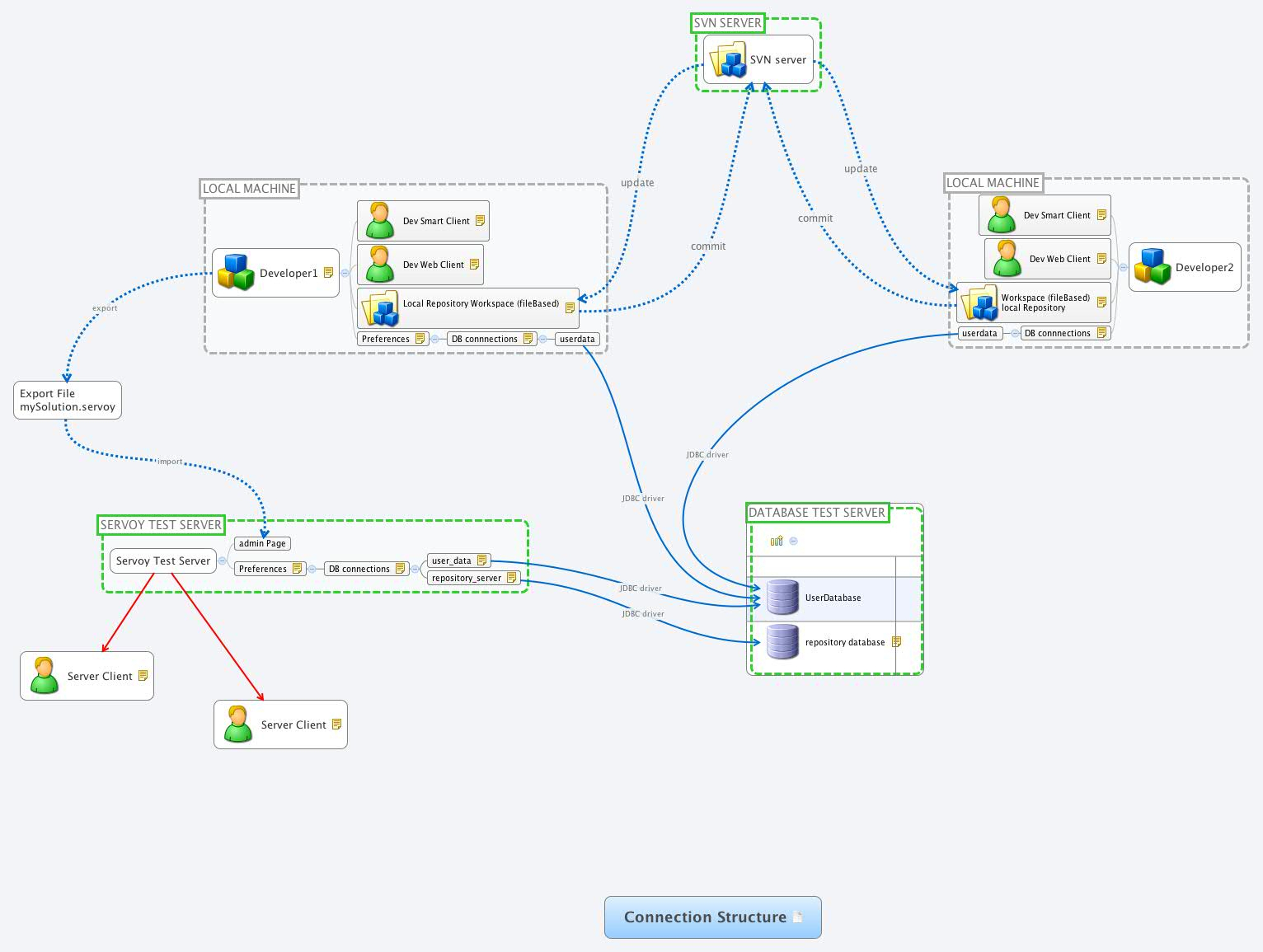 Connection Structure - Xmind - Mind Mapping Software in Xmind Er Diagram