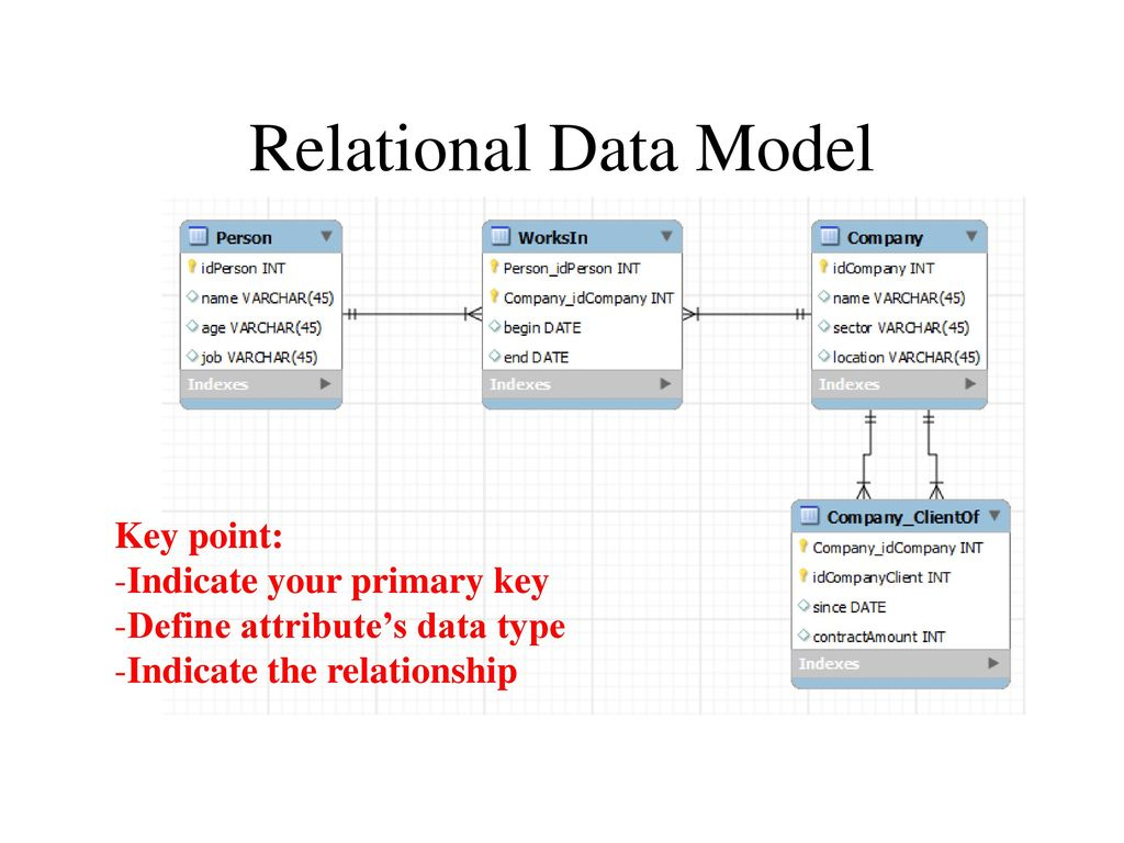 Cop5725 Database Management Er Diagram And Relational Data inside Relational Data Model Diagram