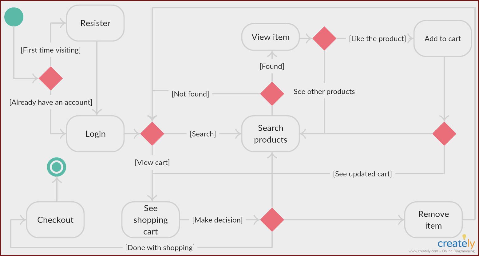 Create Erd Diagram In Visio At Manuals Library intended for Er Diagram Visio 2017