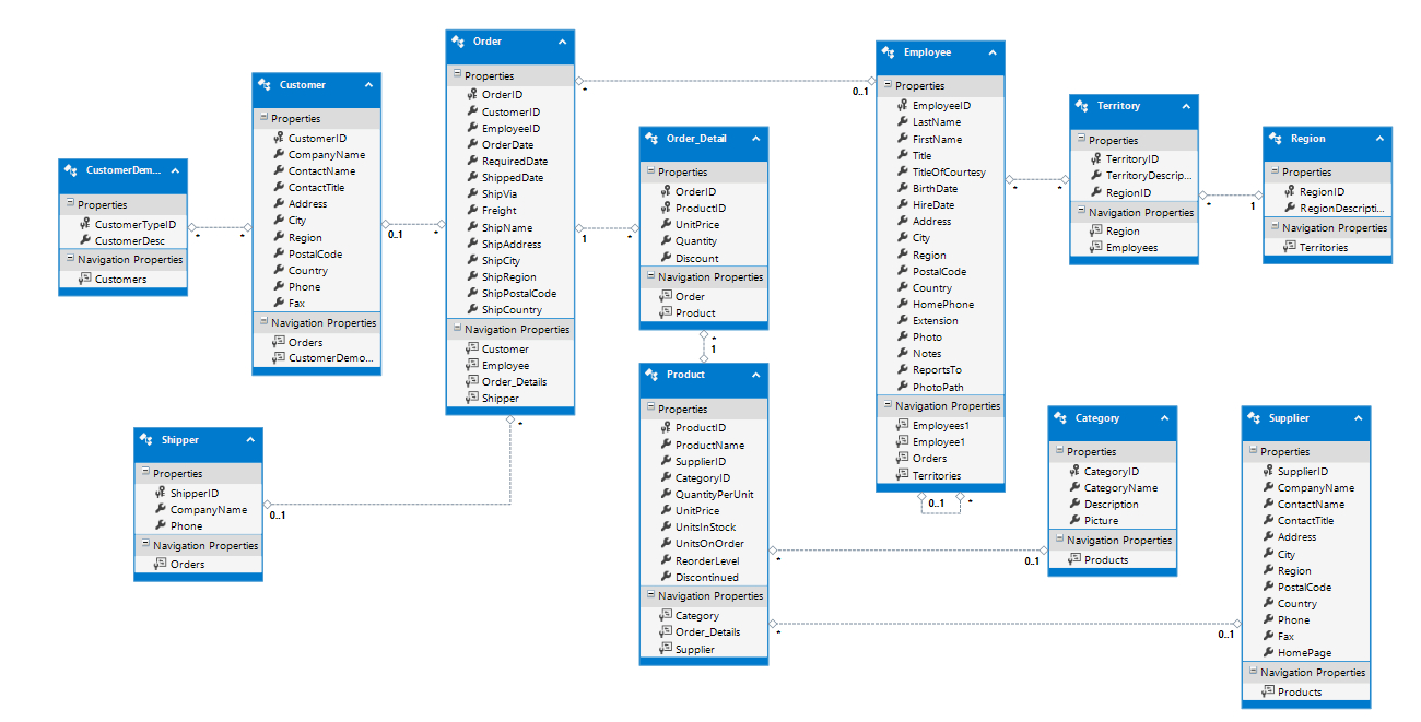 Creating A Database-First Model In Entity Framework for Entity Data Model