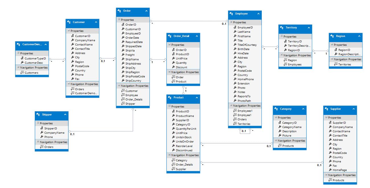 Creating A Database-First Model In Entity Framework inside Create Database Model Diagram
