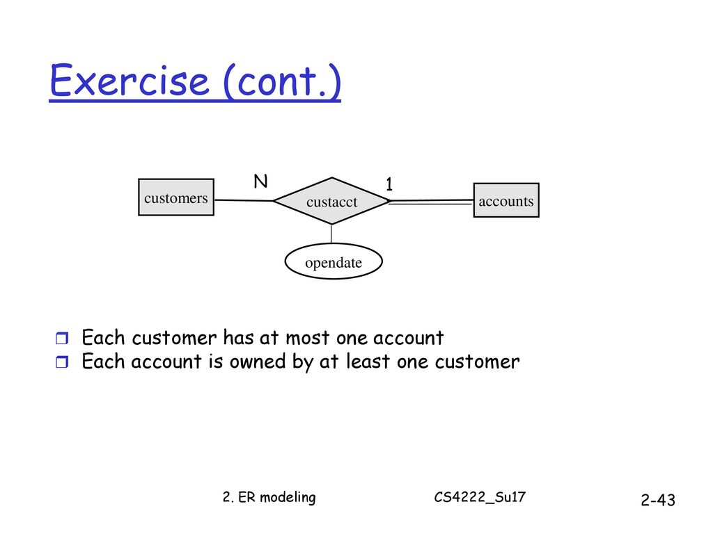Cs4222 Principles Of Database System - Ppt Download pertaining to Er Diagram At Least One