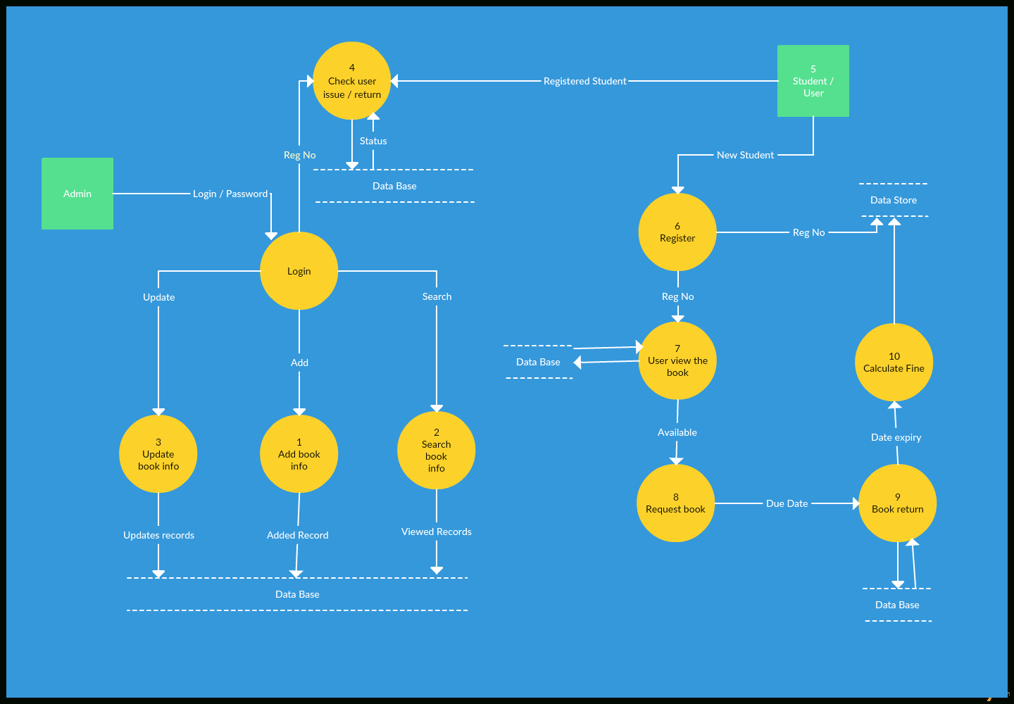 Data Flow Diagram Templates To Map Data Flows - Creately Blog in Er Diagram Level 1