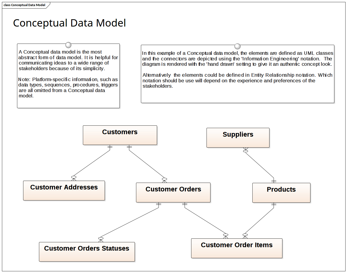 Data Modeling - Conceptual Data Model | Enterprise Architect in Data Model Diagram Example