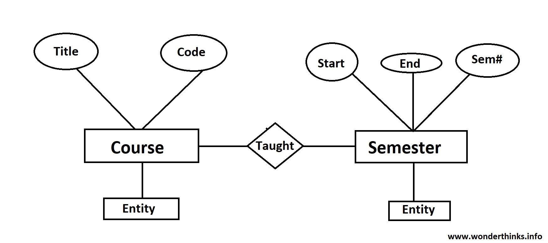 Data Models In Dbms - Notes - Wonder Thinks pertaining to Er Model In Dbms