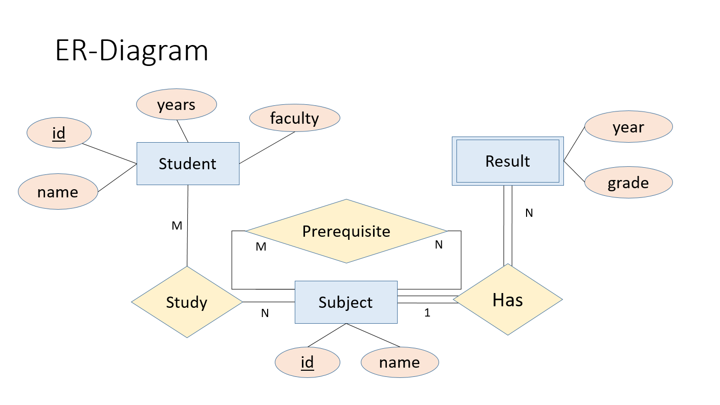 Database 2561: 2019 pertaining to Er Diagram N คือ