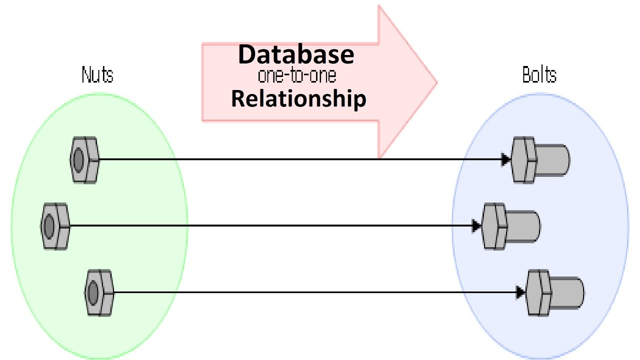 Database [ Dbms ] - One To One Relationship with One To One Relationship In Database With Diagram