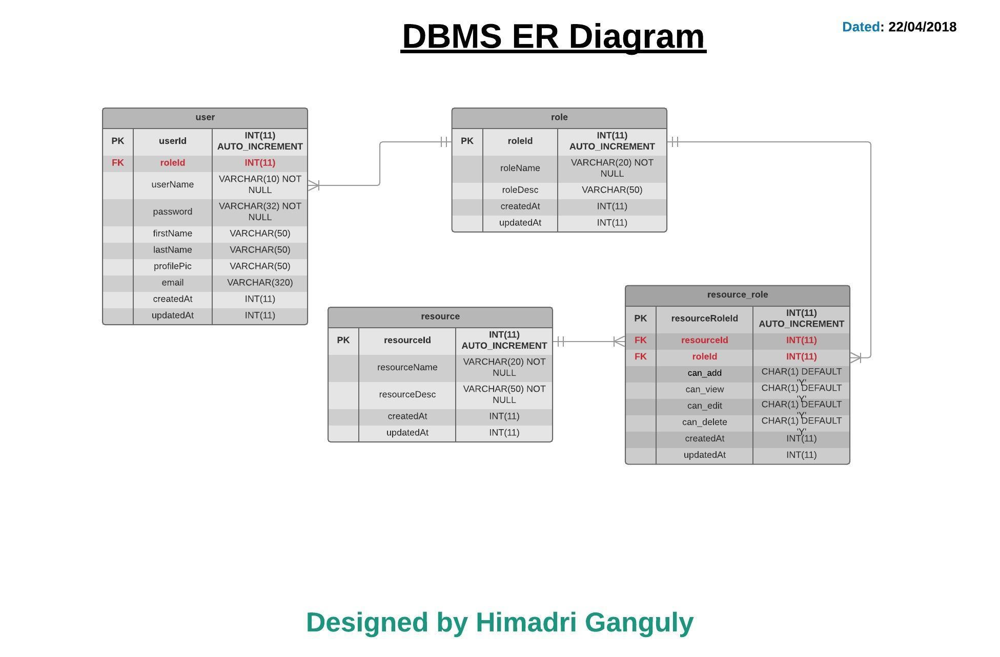 Database-Design: Диаграмма Er Rbac (Управление Доступом На with Erd Design
