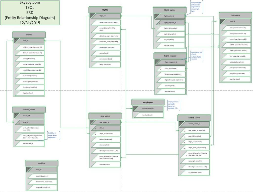 Database Design – Erd's For Skyspy System Design with regard to Database Design Erd
