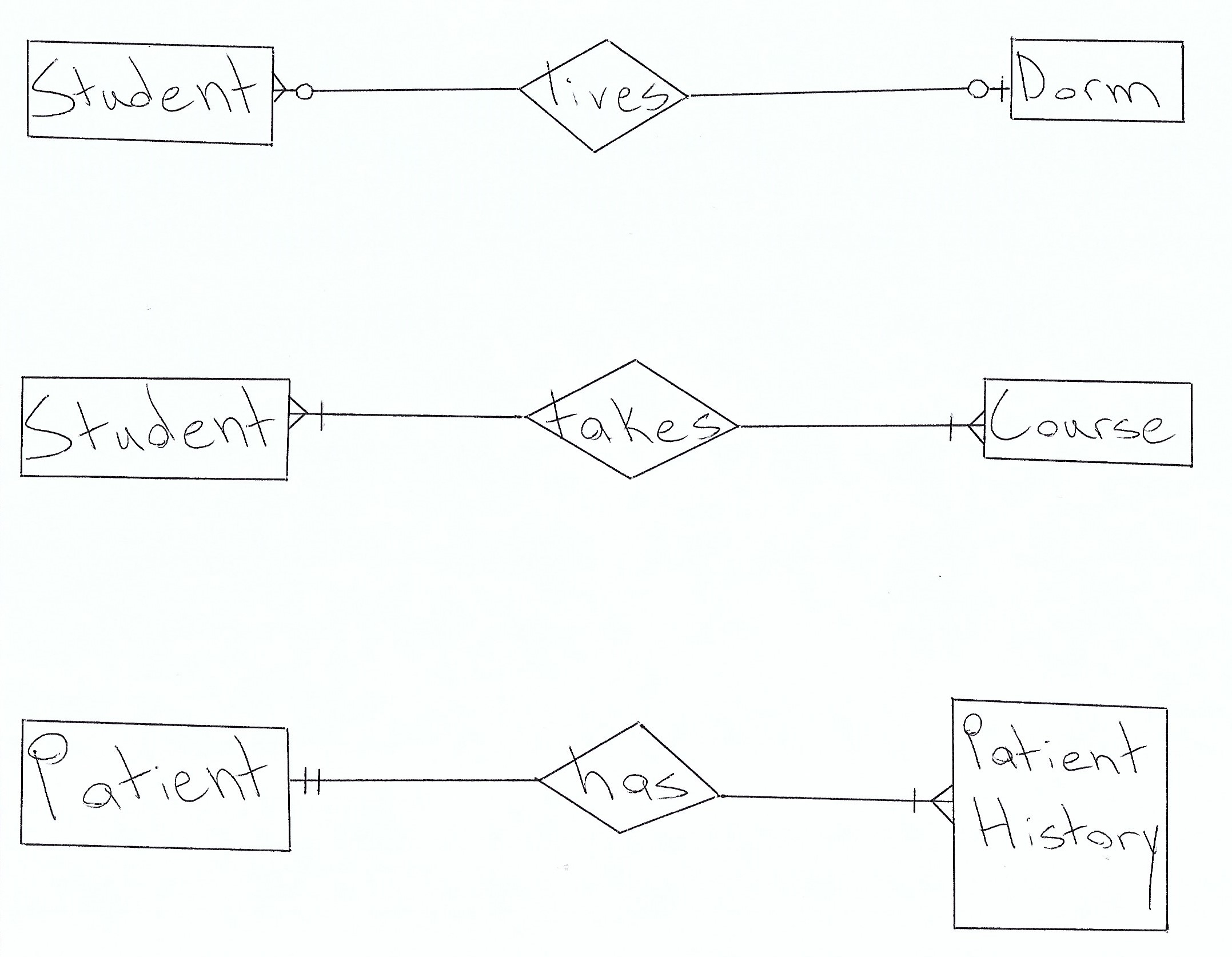 Database Design: How To Design A Database within Er Diagram With Cardinality