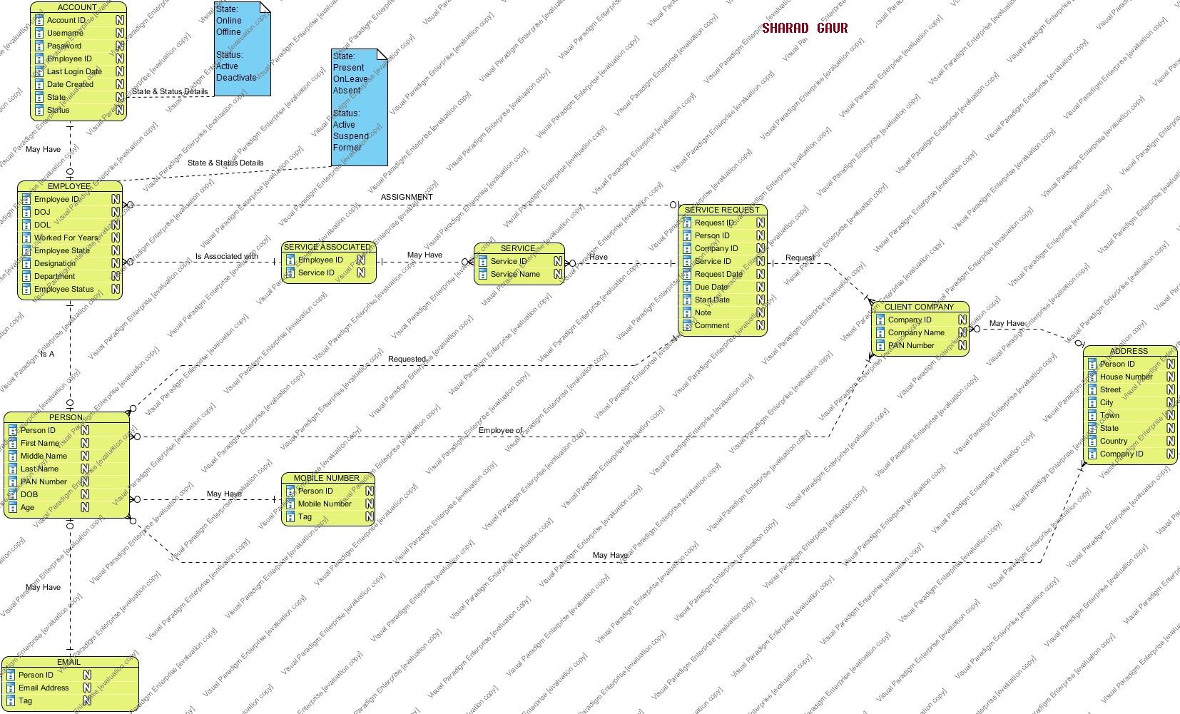 Database Design - Modelling An Entity-Relationship Diagram for An Entity Relationship Diagram