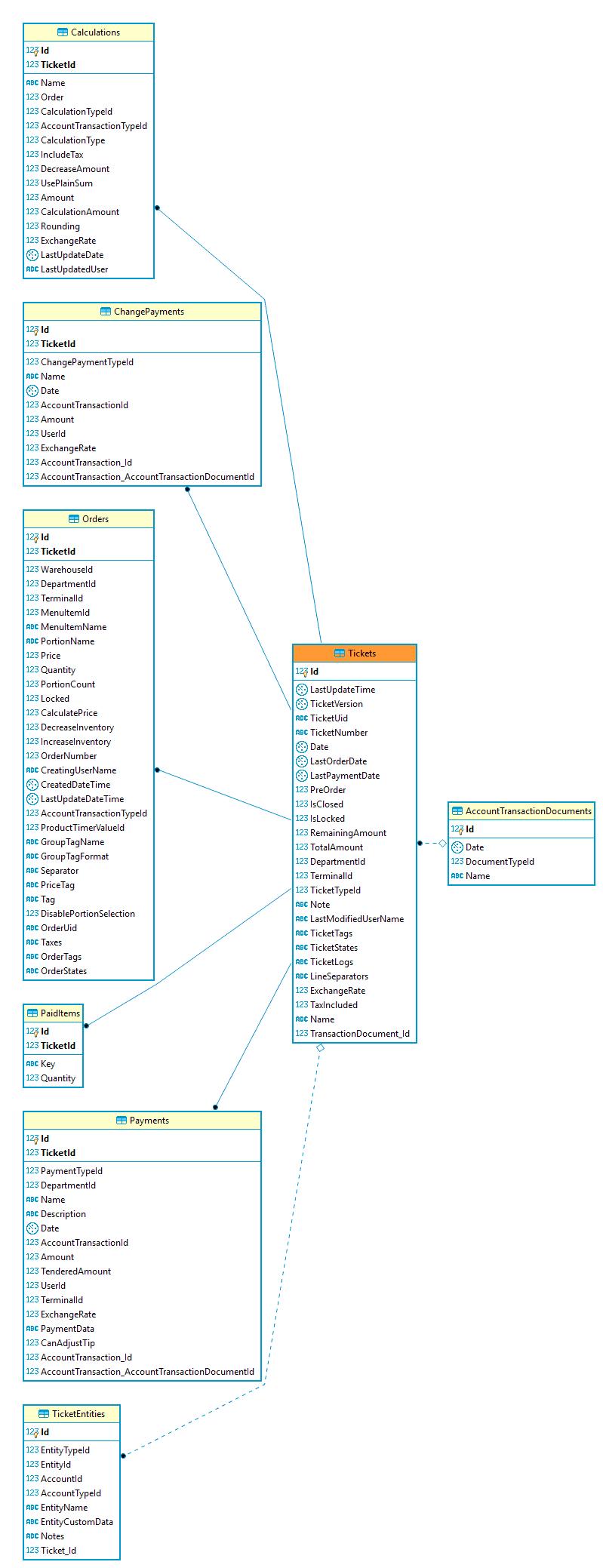 Database Design - What Do The Entity-Relationship Diagram for Database Er Diagram Symbols