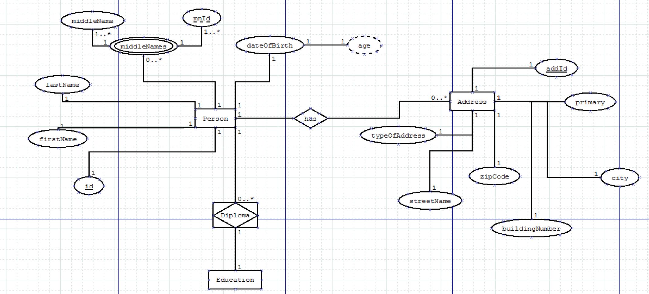 Database - Er Diagram Explained - Stack Overflow for Er Diagram Optionality