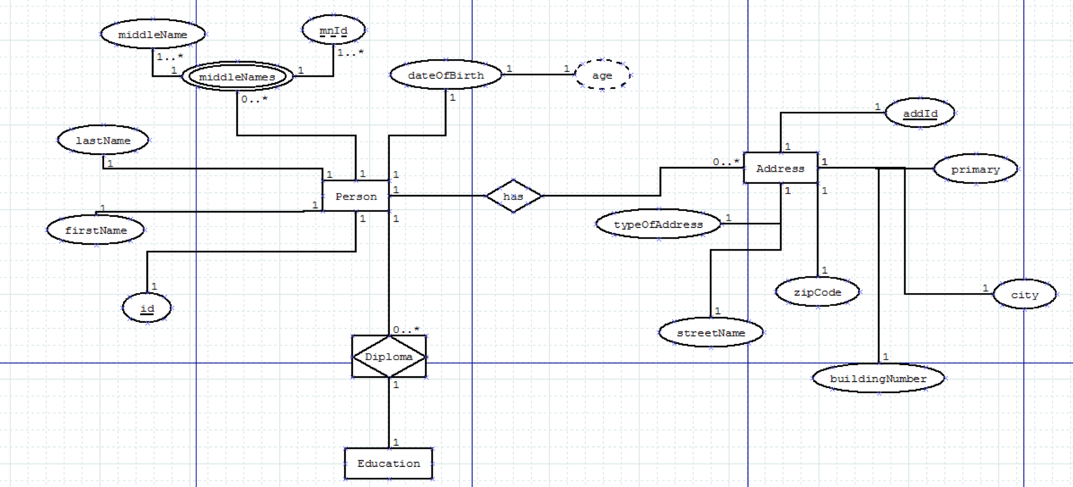 Database - Er Diagram Explained - Stack Overflow in Er Diagram Explanation