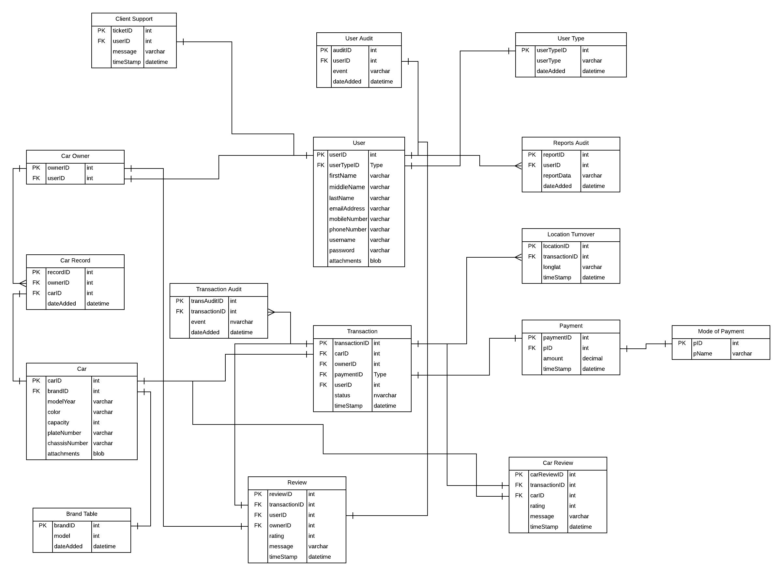 Database Erd Design - Car Renting Application - Stack Overflow intended for Database Design Erd