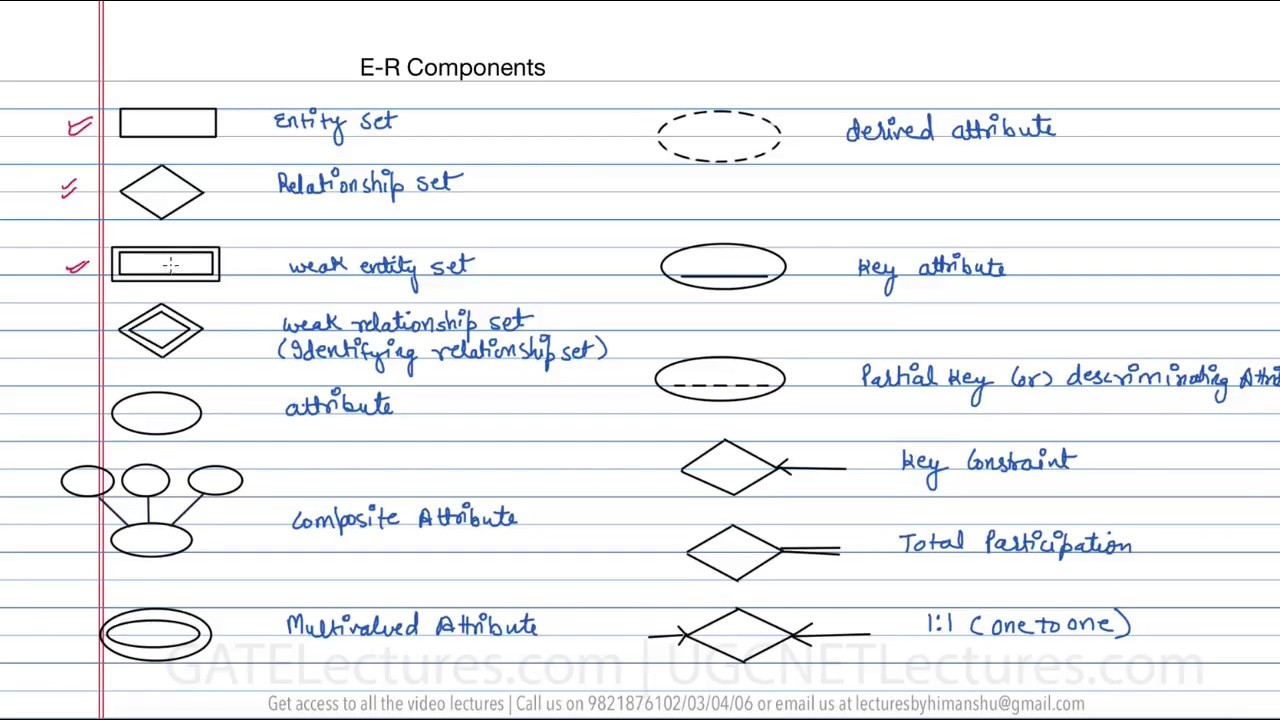 Database Management System 12 Basic Components In Er Diagram throughout Weak Relationship Database