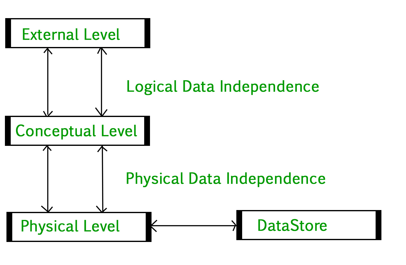 Database Management System Introduction | Set 2 (3-Tier within Dbms Diagram
