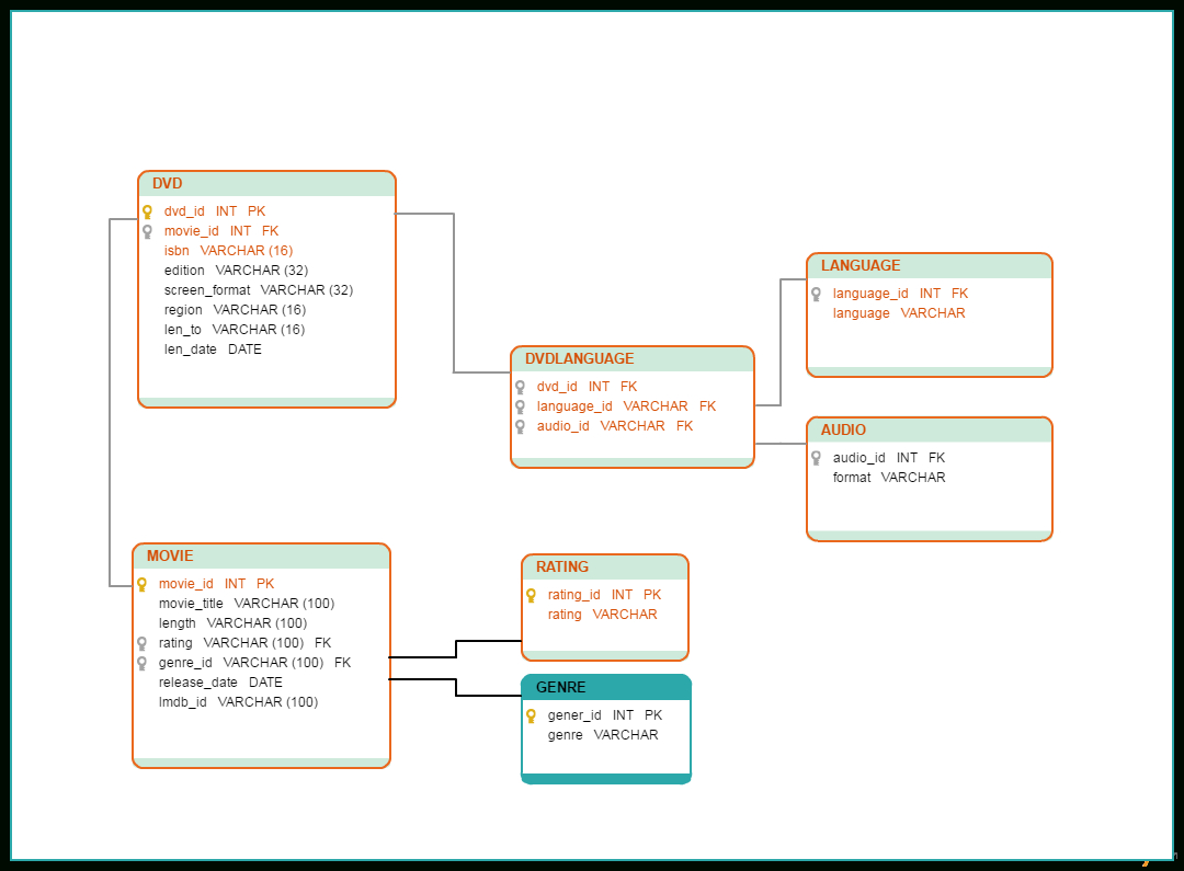 Database Model Templates To Visualize Databases - Creately Blog regarding Relational Data Model Diagram