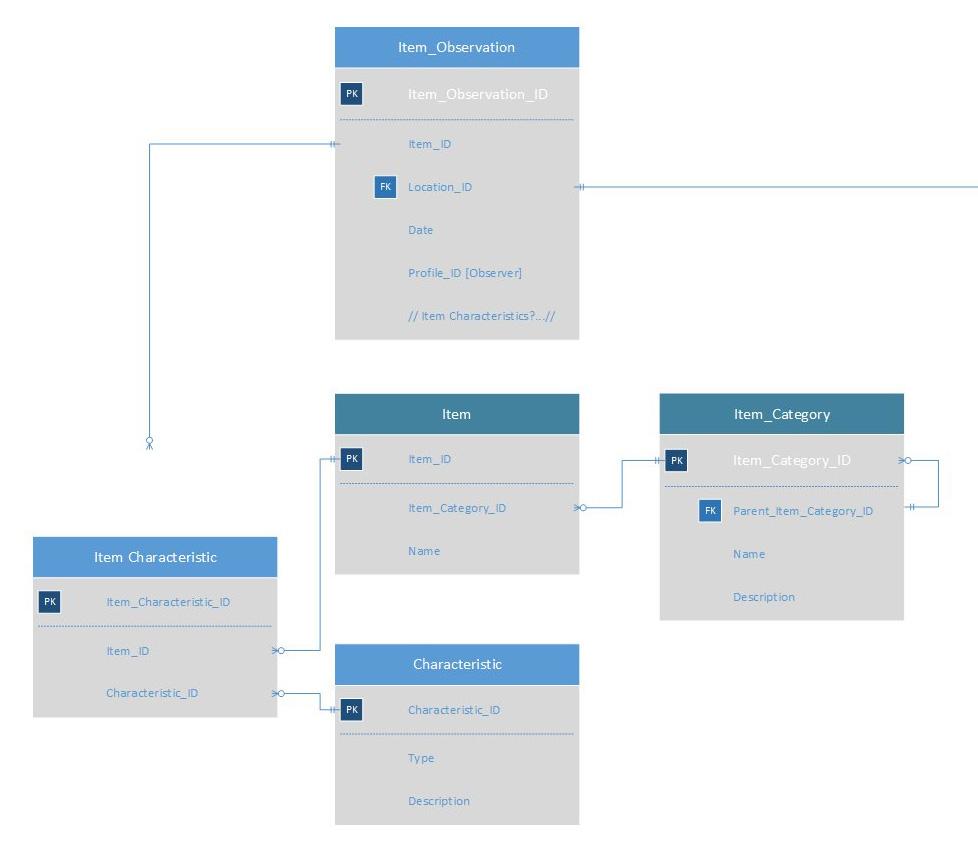 Database Modelling / Er Diagram - Should Look-Up Tables Be for Er Diagram Vs Data Model