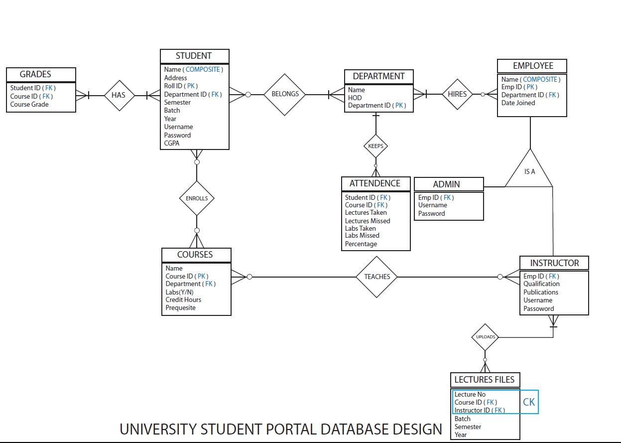 Database - Should Student Be A Weak Entity In Dbms? - Stack inside Dbms Diagram