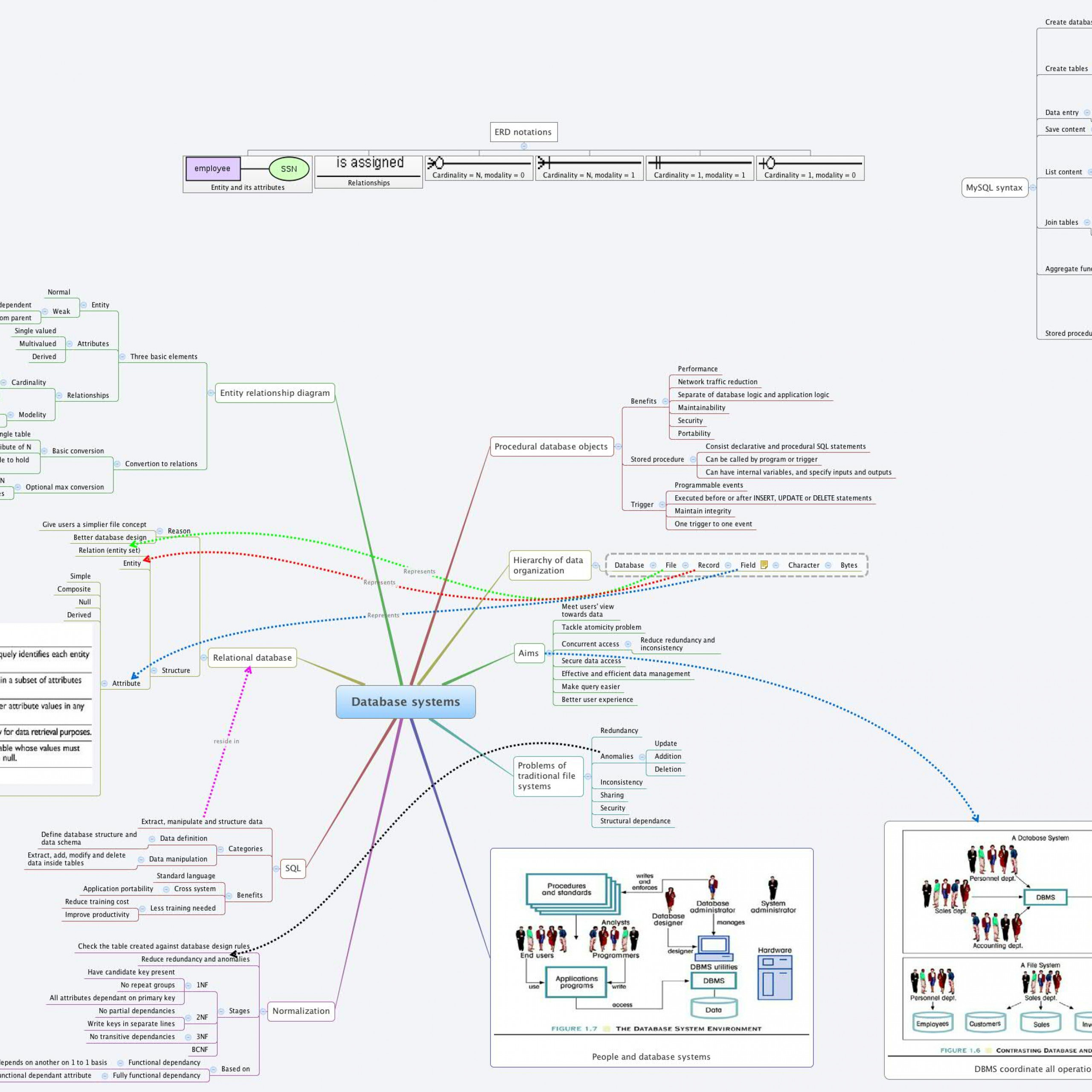 Database Systems - Xmind - Mind Mapping Software in Xmind Er Diagram