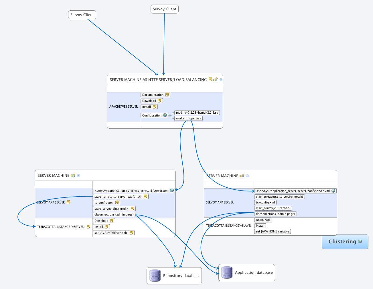 Datamodel - Xmind - Mind Mapping Software intended for Xmind Er Diagram