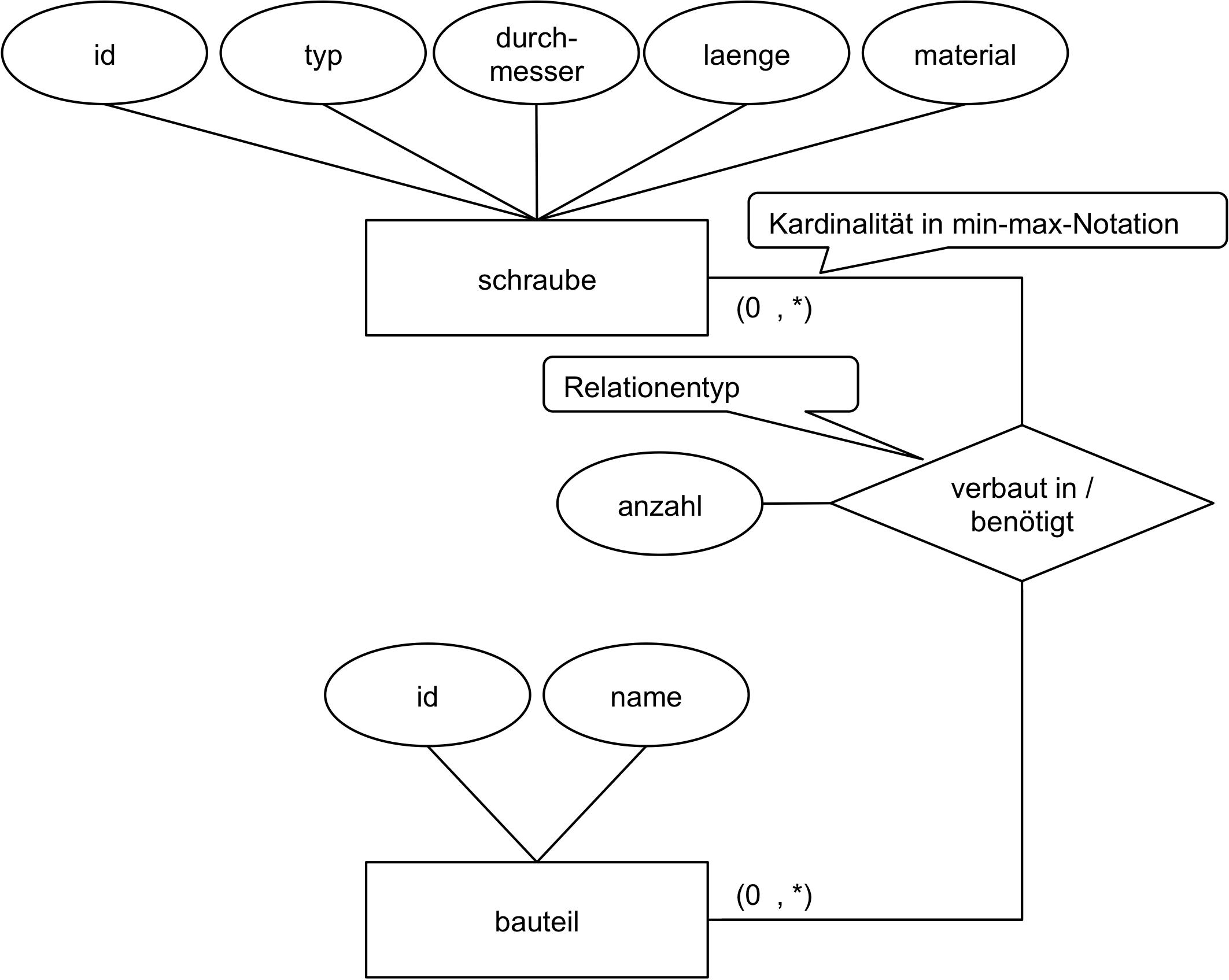 Daten Und Datenmodellierung (3) Datenmodellierung with regard to Er Diagramm N M Beziehung