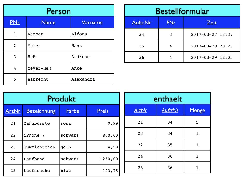 Datenbanken, Teil 2: Das Entity-Relationship-Modell pertaining to Er Diagramm N M Beziehung